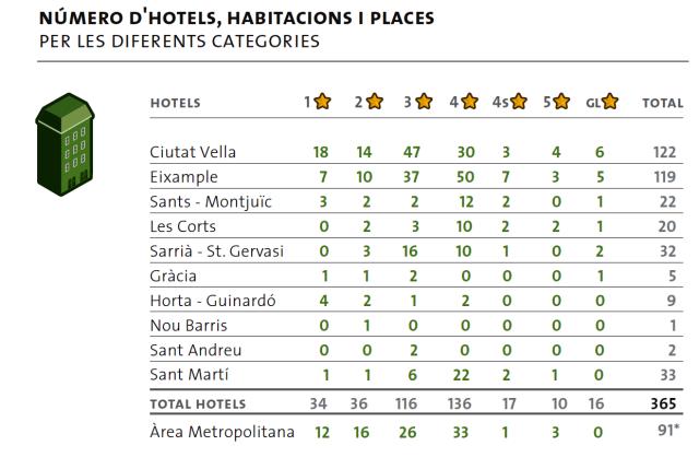 número de hoteles en Barcelona, por estrellas y distritos