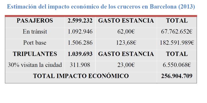 impacto económico cruceros en Barcelona