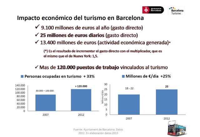 impacto económico turismo en Barcelona