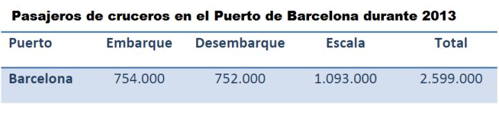 pasajeros cruceros barcelona 2013