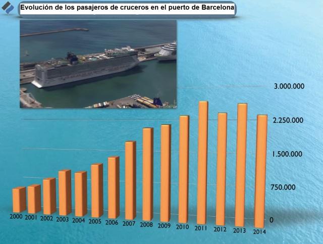 pasajeros cruceros en puerto barcelona