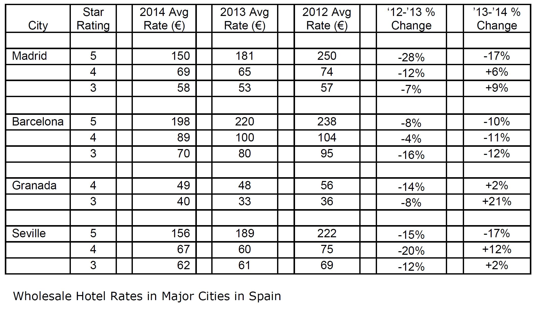 los precios de los hoteles de barcelona cayeron hasta un ForPrecios De Hoteles En Barcelona