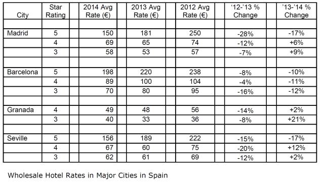 precios hoteles barcelona en 2014