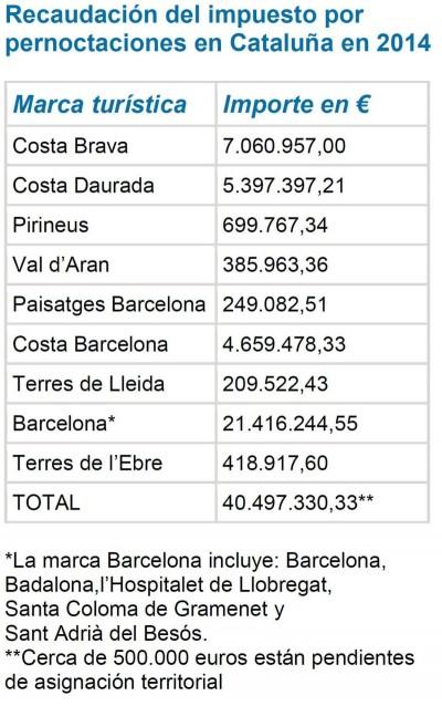 tasa turística barcelona