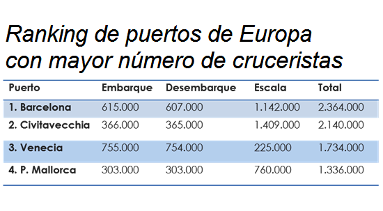 ranking puertos cruceros europa