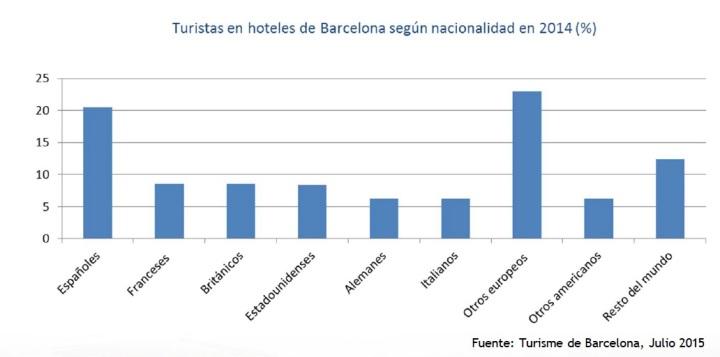 turistas en hoteles de barcelona según nacionalidad