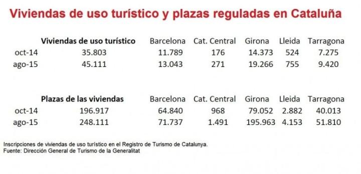 viviendas uso turistico catalunya