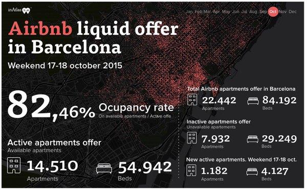 airbnb barcelona