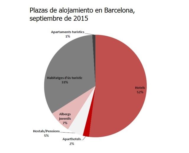 plazas de alojamiento en Barcelona