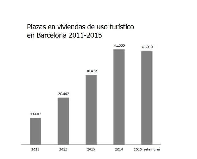 plazas en viviendas uso turístico barcelona