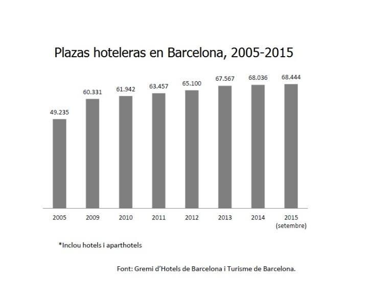 plazas hoteleras en barcelona