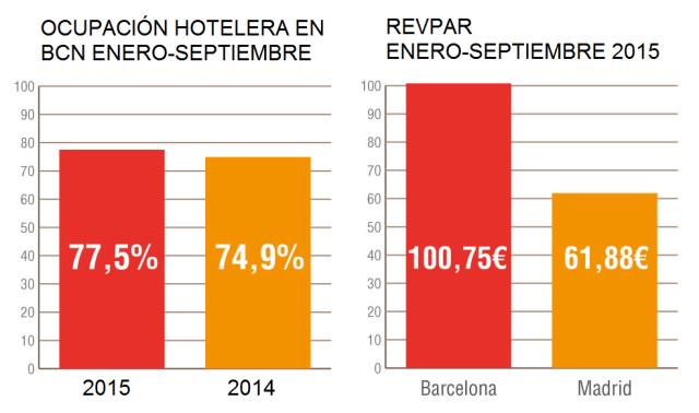 ocupación y revpar barcelona 2015