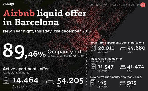 airbnb barcelona 31 dic 2015