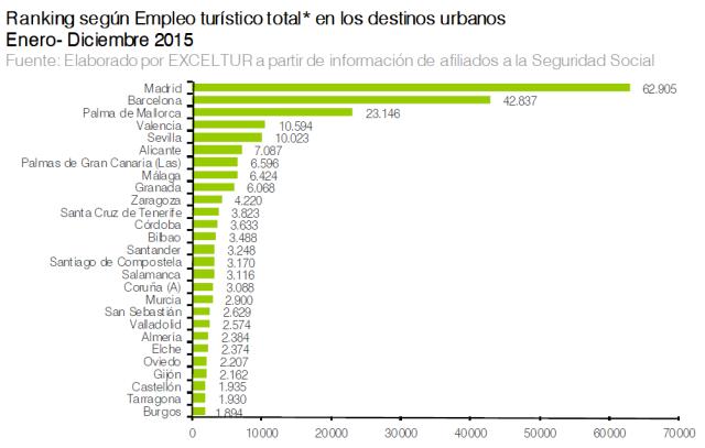 ranking empleo turístico