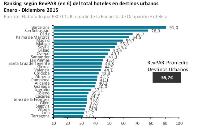 ranking revpar ciudades