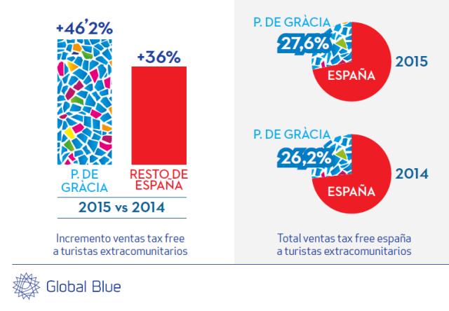 global blue compras barcelona turistas chinos