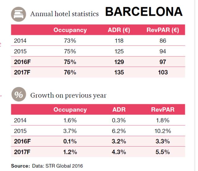 estadísticas hoteleras barcelona