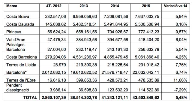 tasa turística Cataluña 2015