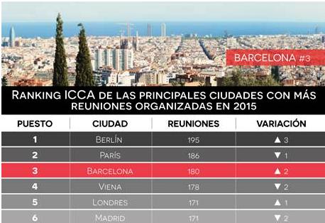 ranking icca barcelona
