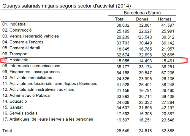 salarios medios en barcelona