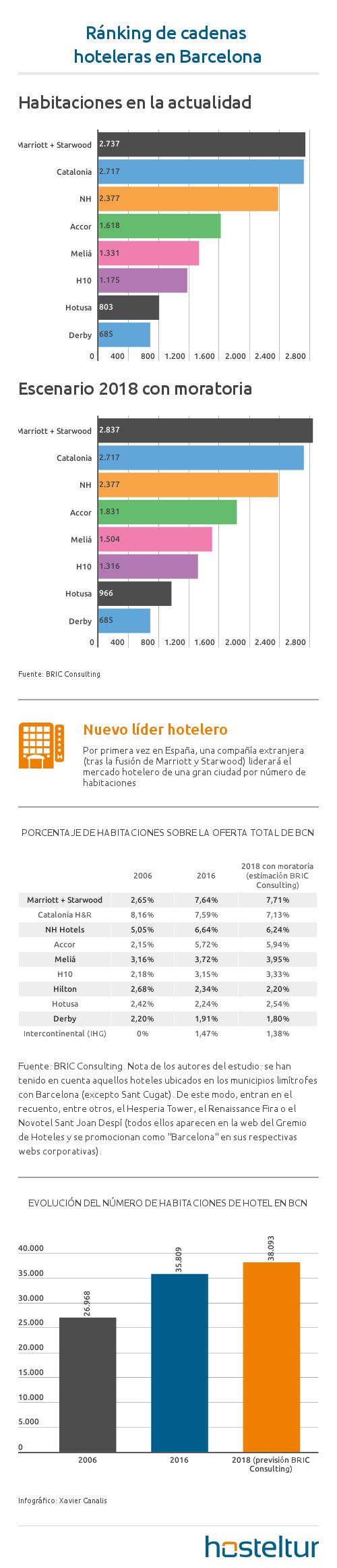 ranking_hoteles_barcelona