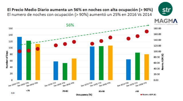 precio-medio-hoteles-barcelona