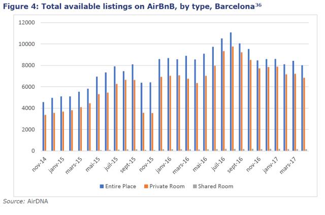 alojamiento Airbnb en Barcelona