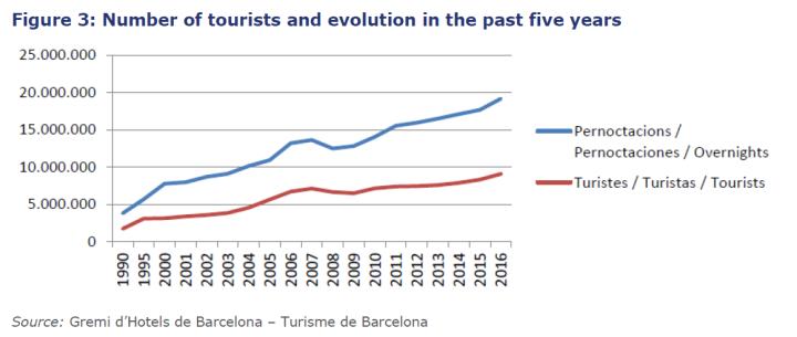 turistas y pernoctaciones en Barcelona