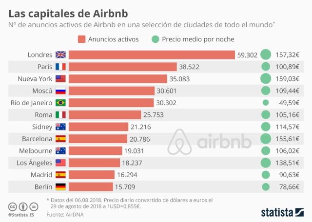 Airbnb, ciudades con más alojamientos, 29 agosto 2018